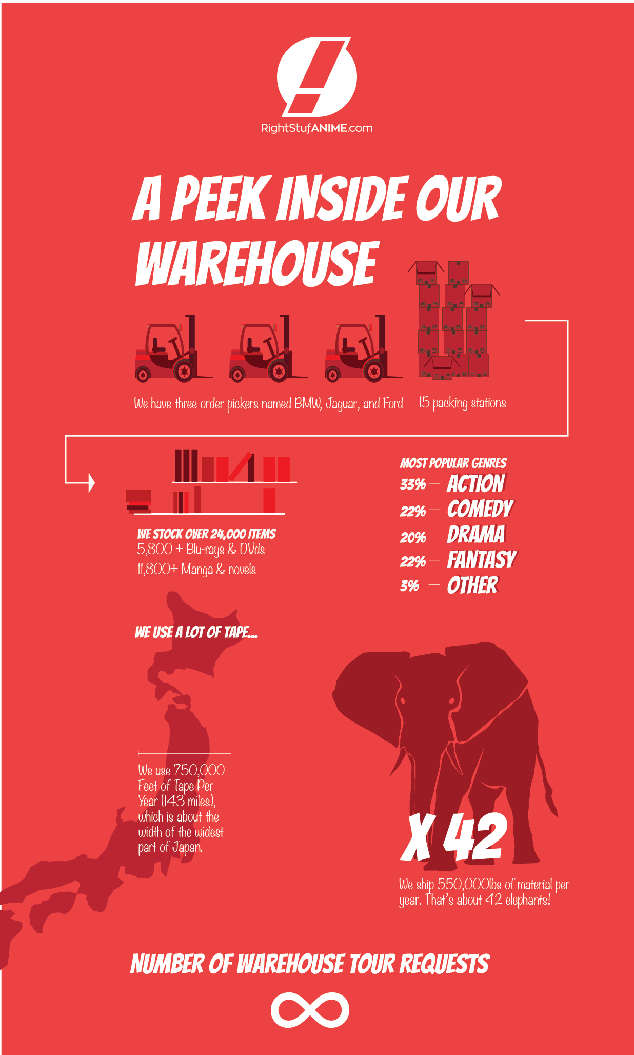 Anime Distribution Infographic: Right Stuf Anime's Warehouse!