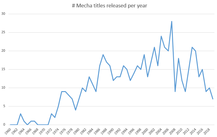 A chart showing the number of mecha titles released each year from 1963 to 2019.